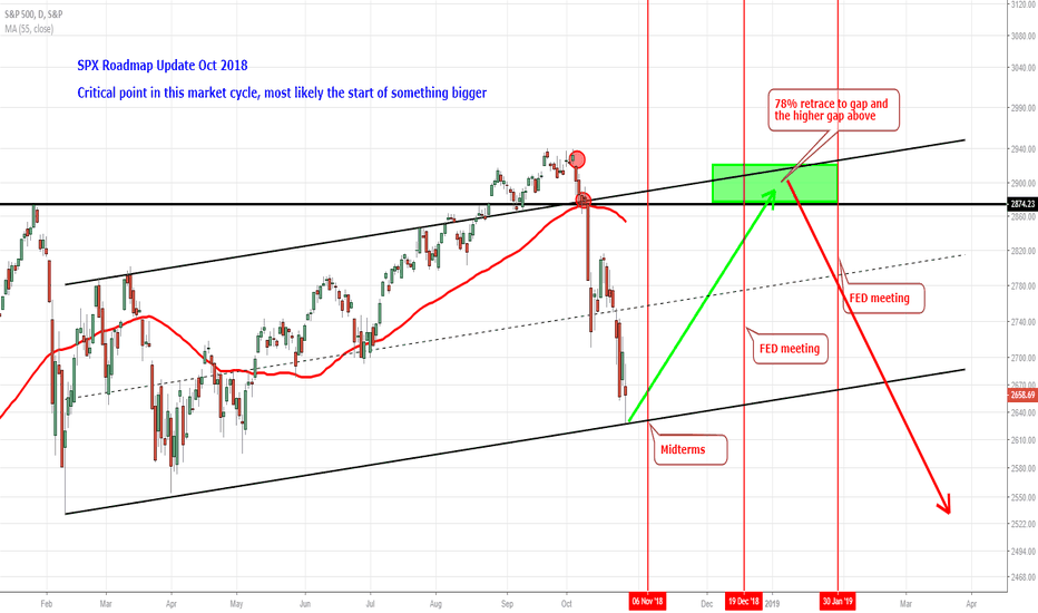 SPX: SPX Roadmap Update Oct 2018