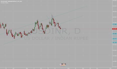 USDINR: USDINR bearish until major market trigger as Halkish Fed policy