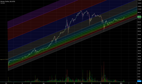 BTCUSD: Long Term Fib Channel