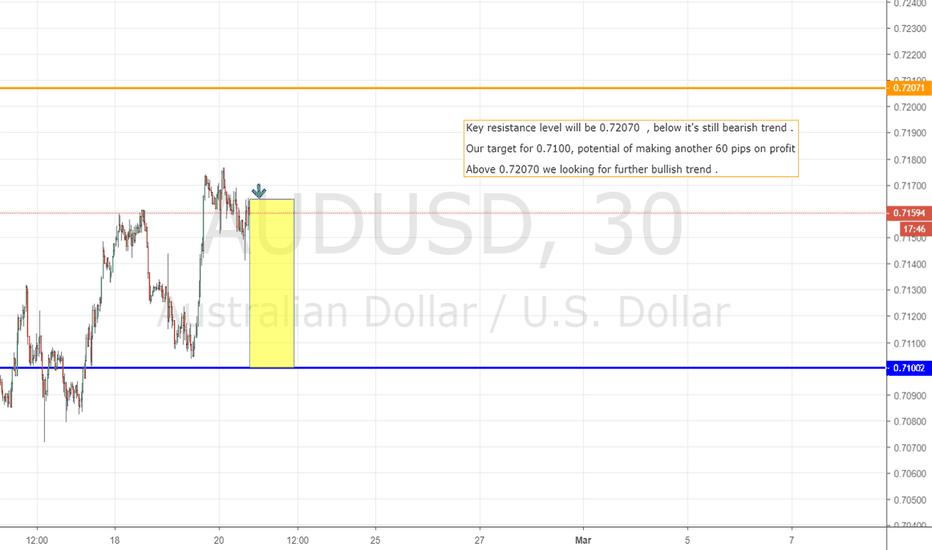 AUDUSD: AUD/USD , key resistance