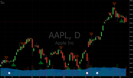 AAPL: Candlesticks Patterns Identified