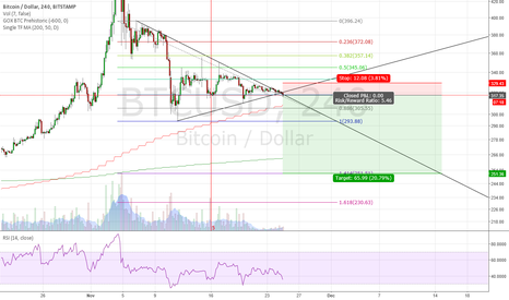 BTCUSD: Sell trigger in bitcoin