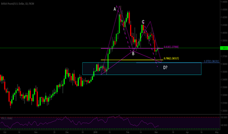 GBPUSD: potential bull gartley GBPUSD Daily