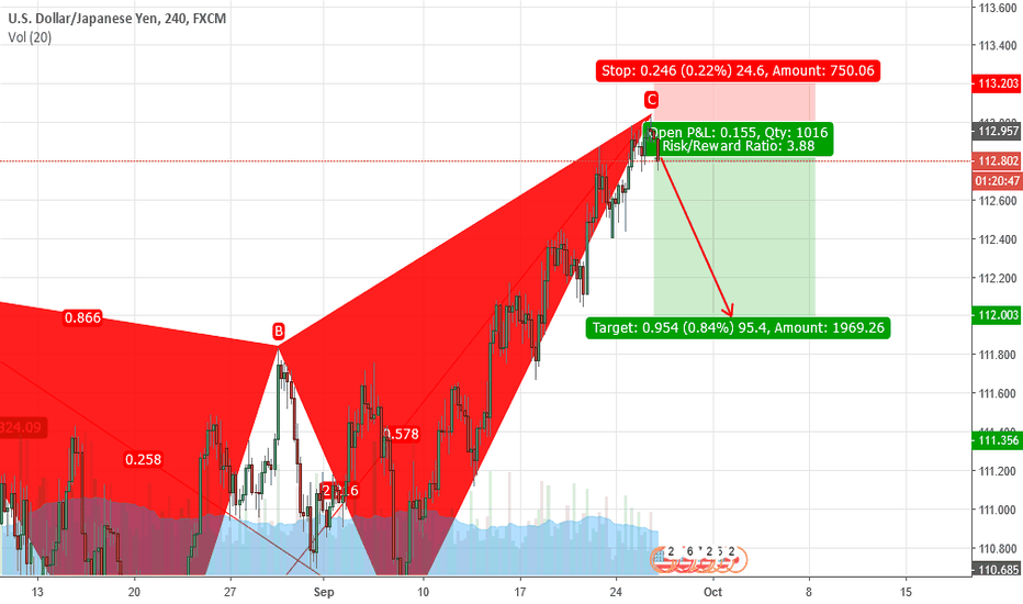 USDJPY: Bearish Butterfly on USDJPY