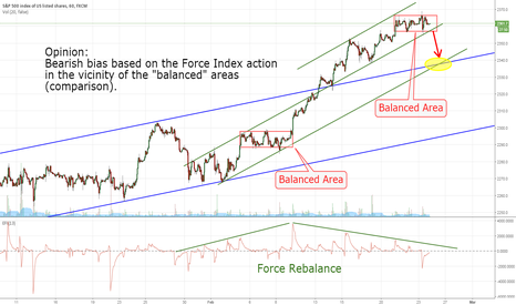 SPX500: SPX500: The Force Index View