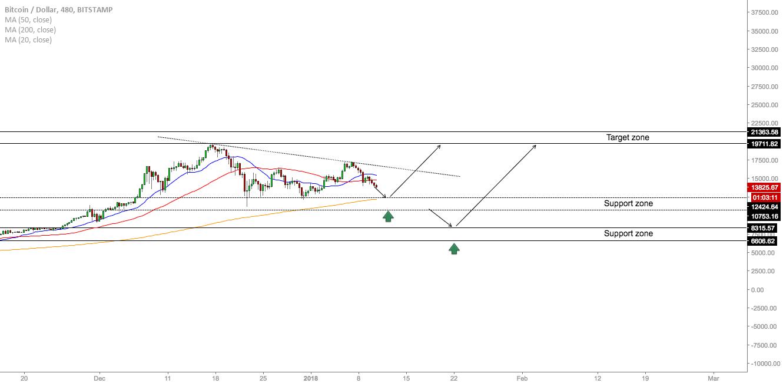 BTC/USD - Levels To Watch