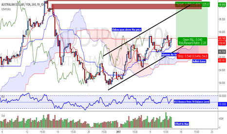 AUDJPY:  Potential Long Trade on AUD/JPY