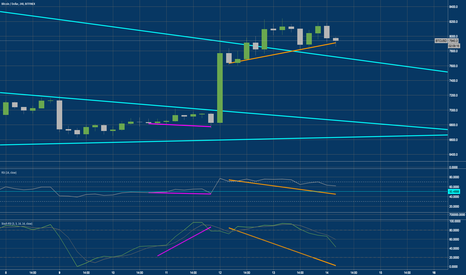 BTCUSD: BTC?USD Bitcoin bearish divergence