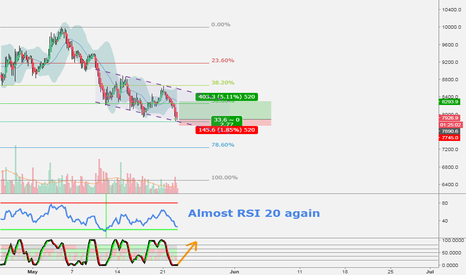 BTCUSD: Long BTC quick scalp