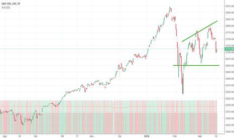 SPX: S&P500, aumentano i timori di nuovi ribassi?