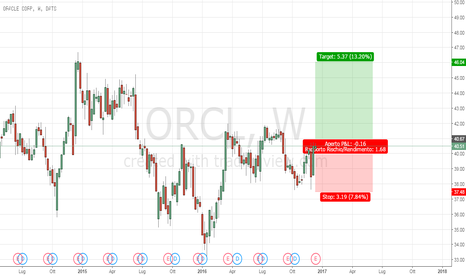 ORCL: Oracle corp Long