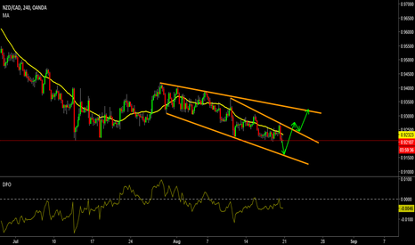 NZDCAD: Watch for Channel Trade set-up