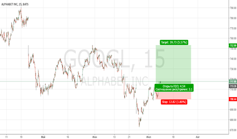 GOOGL: акция гугл.
