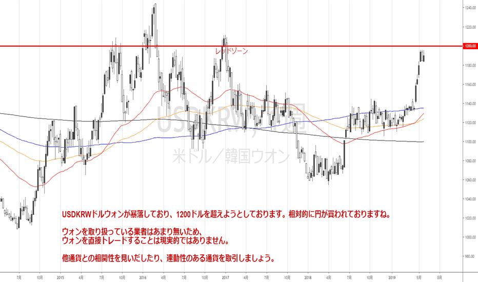 ウォン ドル 推移