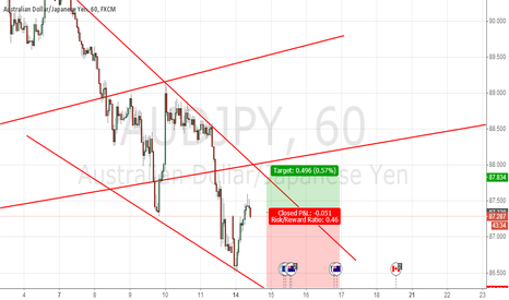 AUDJPY: audjpy  short at this point