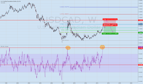 USDCAD: A once in a ten years short opportunity ! Simplest chart ever