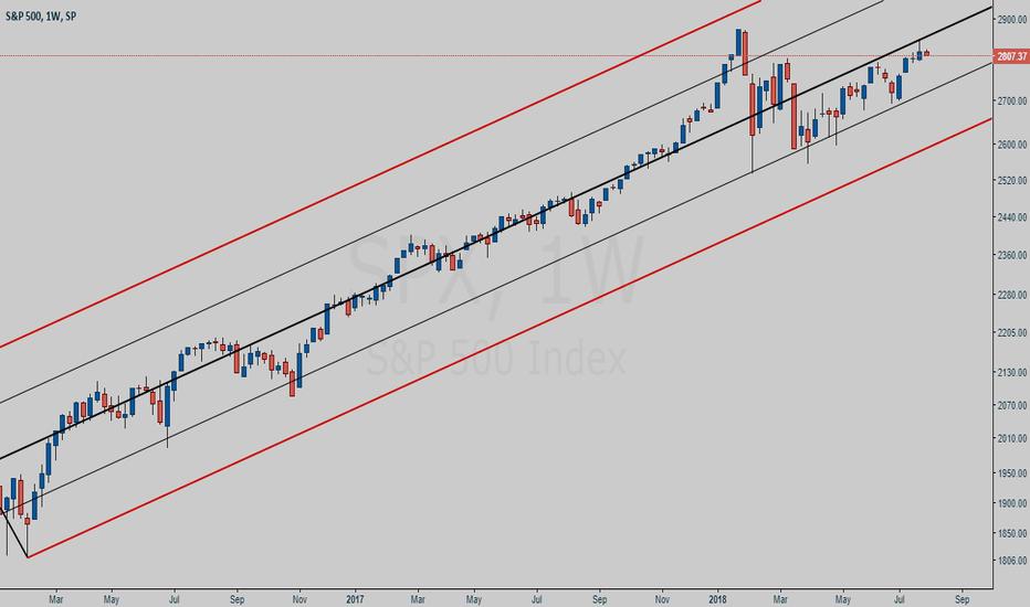SPX: S&P 500 week chart study - SPX 500