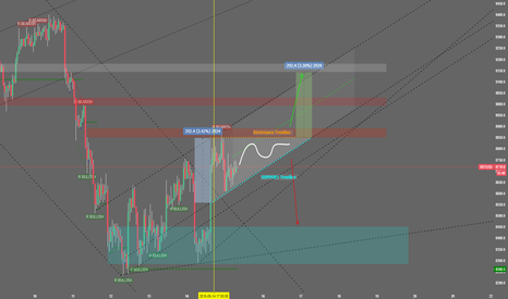 XBTUSD: BTC LONG ( Triangle Ascendant )
