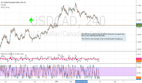 USDCAD: LONG USDCAD for nice Day Trade Profit