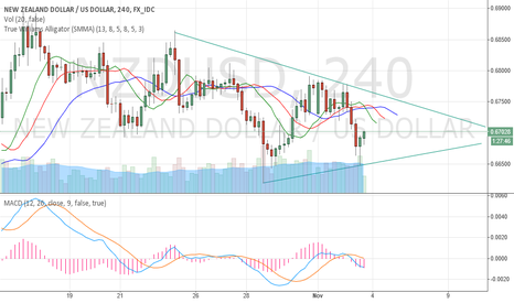 NZDUSD: Must watch this Break out for trade