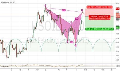 USOIL: USCrude H4: probabile chiusura ciclica settimanale