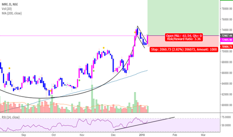 """MRF: MRF- """"CUP and Handle"""""""