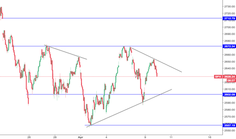SPX: levels I am watching