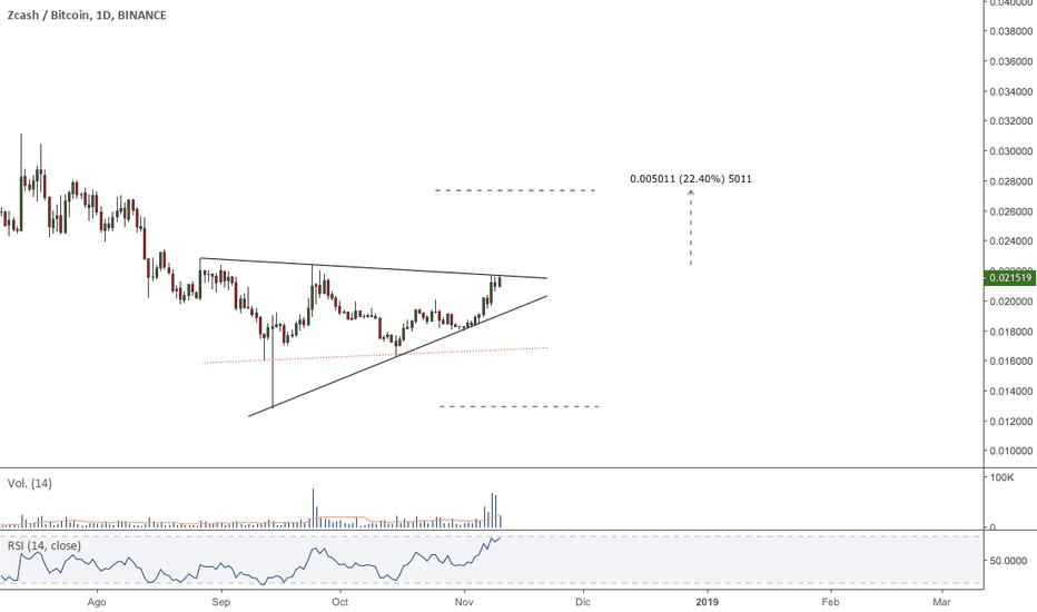 ZECBTC: $ZEC - #ZECBTC - Formación triangular