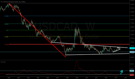 USDCAD: Wedge within a wedge = breakout