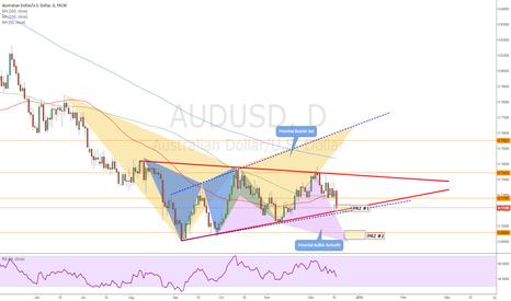 AUDUSD: AU Daily Analysis December