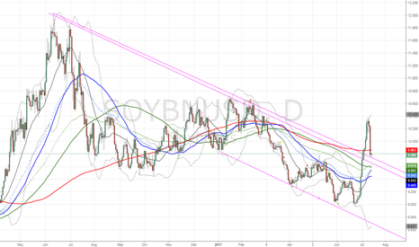 SOYBNUSD: $SOYBEAN testing support for new upleg