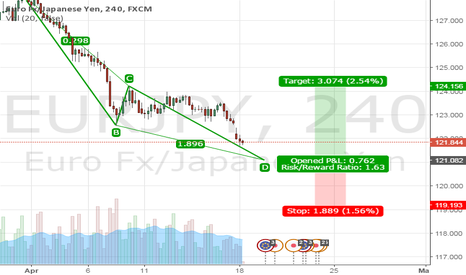 EURJPY: Long opportunity upon hitting 1.27 extention