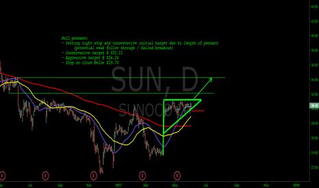 SUN: SUN - Bull Pennant (with tight stop)