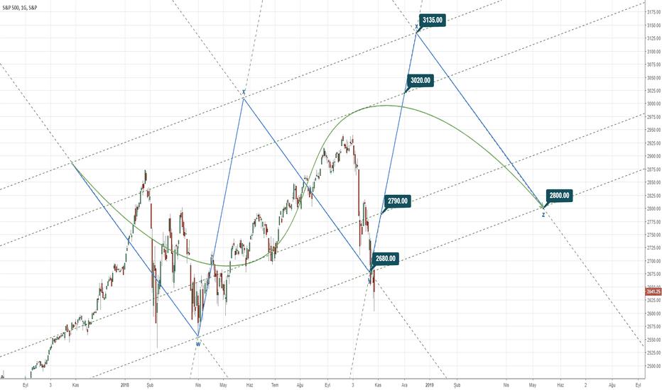 SPX: #SPX - S&P 500 INDEX