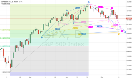 SPX: Bat, Cypher, Butterfly patterns