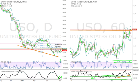 USO: Think USO can fill gap here