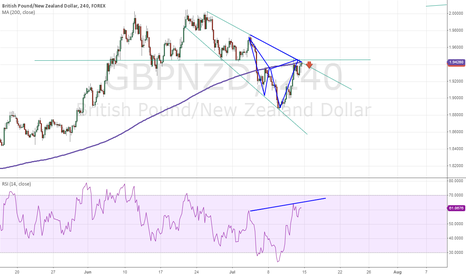 GBPNZD: GBPNZD Short confluence