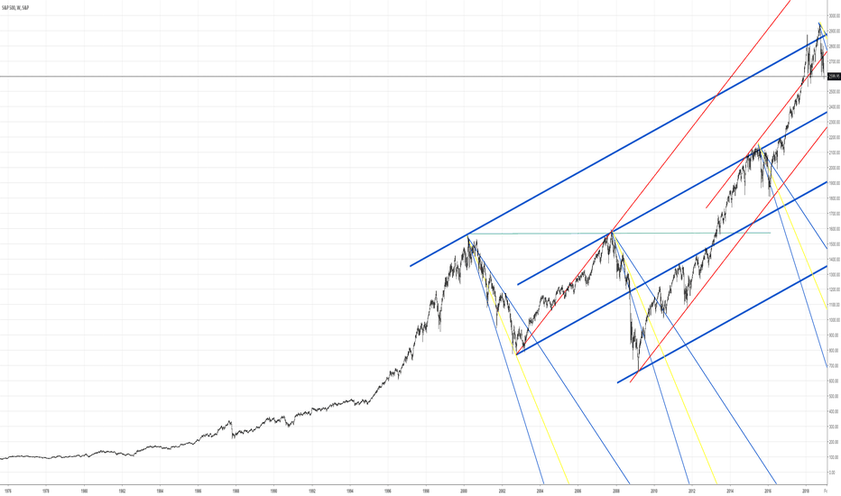 SPX: Let's see what happens