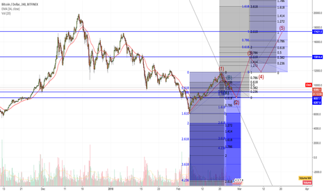 BTCUSD: BTC where are you going? EW Back to $17,000