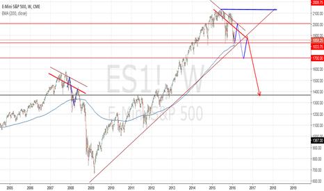 ES1!: S&P Weekly Game Plan