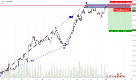 EURUSD: AB=CD and triple top formation EURUSD