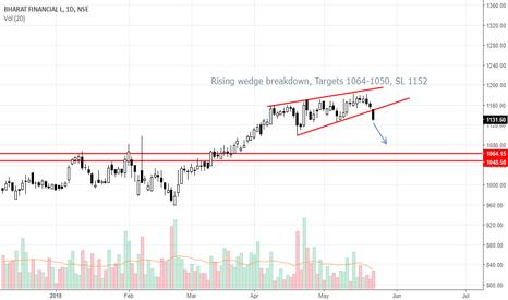 BHARATFIN: SHORT BHARATFIN Targets 1064-1050, SL 1152
