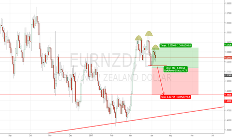 EURNZD: head and shoulders