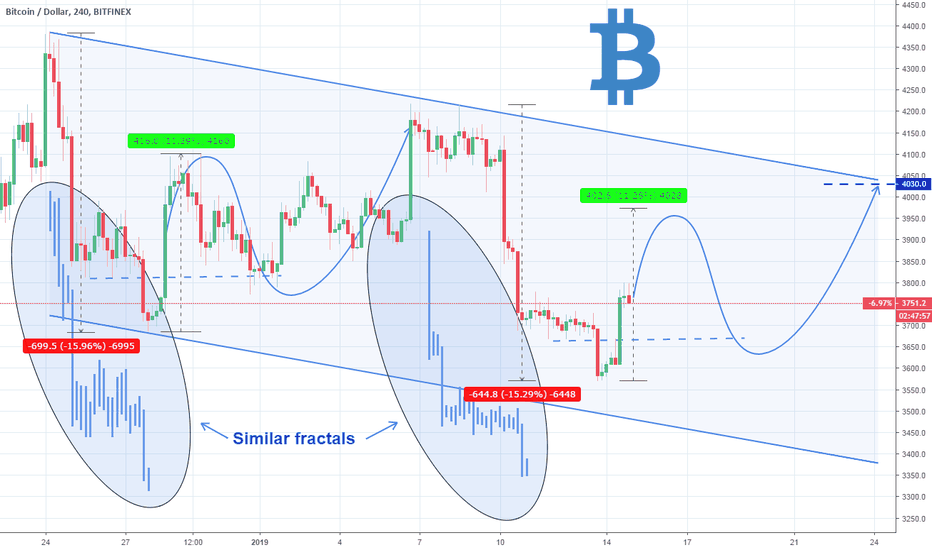 BTCUSD: Bitcoin: Bullish signal on fractal recurrence.