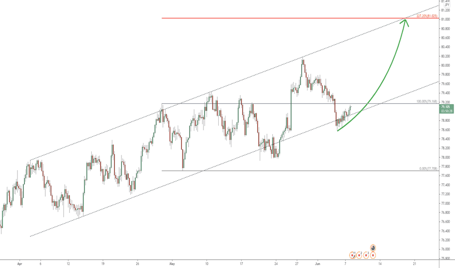 NZD/JPY uptrend to continue