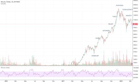 BTCUSD: If Bitcoin Decides to Follow the Wall Street Cheat Sheet