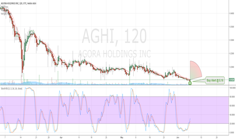 AGHI: $AGHI Breakout Buy Alert