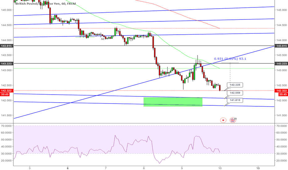 GBPJPY: BUY GBPJPY and set buy limit
