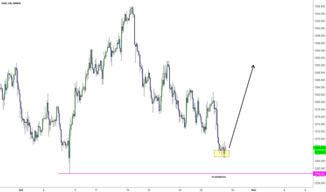 XAUUSD: XAUUSD Time to long
