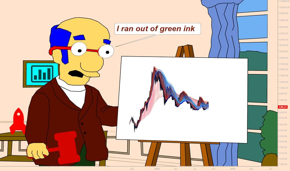 BTCUSDT: No more green days